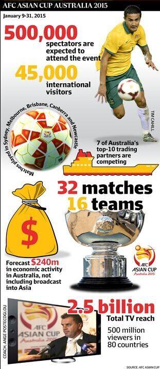 数说亚洲杯:转播覆盖25亿人 观赛者近50万