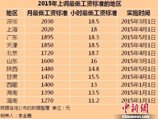 11地区公布2015年最低工资标准 京沪含金量