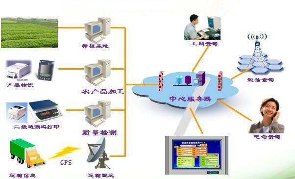 实现物流配送中心通过信息管理系统与客户和银行