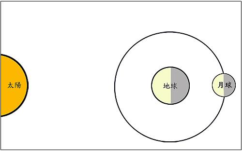太阳,地球,月球三者关系图