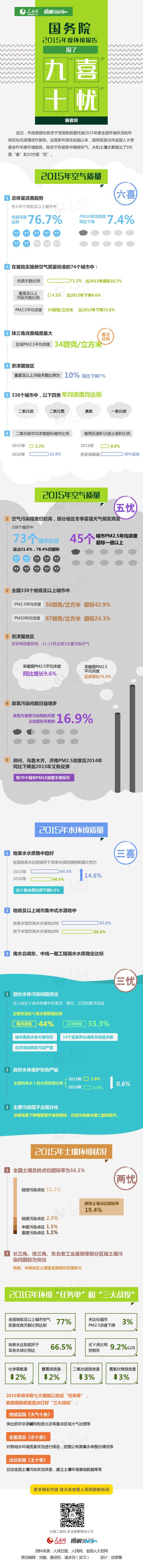 """国务院2015年度环境报告,报了九""""喜""""十""""忧"""""""