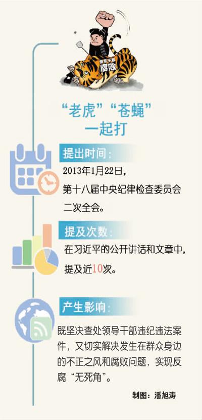 习近平治国理政关键词:有腐必反 有贪必肃