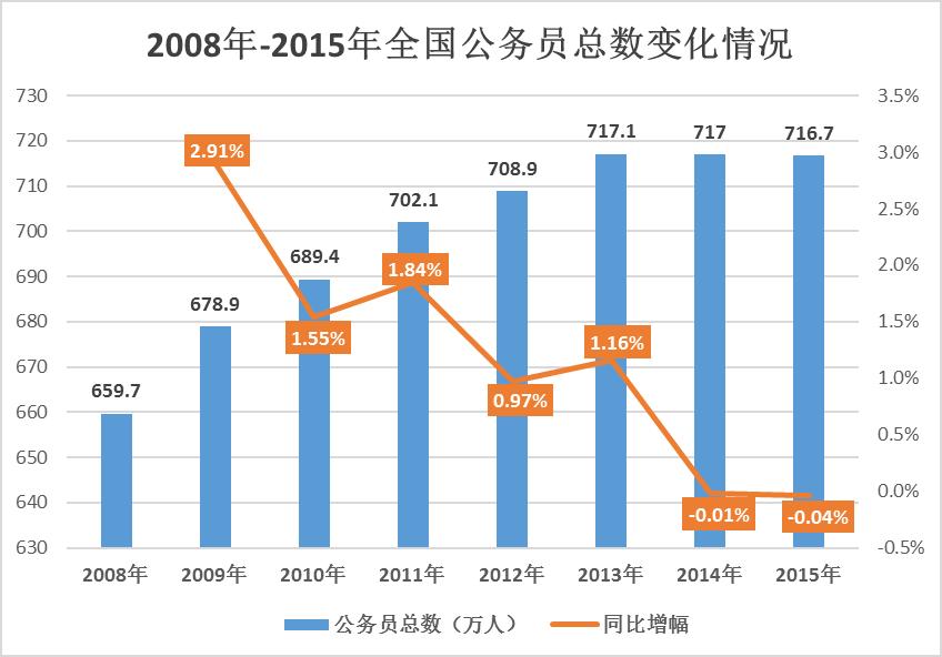 公务员占人口比例_官媒否认中国26人养1公务员 称官民比低于英俄