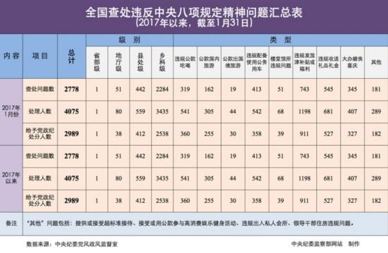 中纪委:1月查处违反八项规定问题2778起