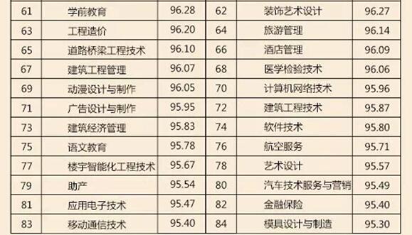 重庆高校就业率排名出炉 这些专业就业率100%