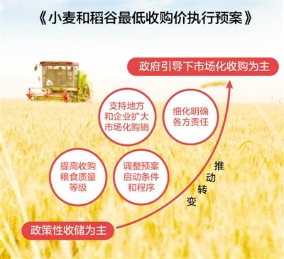 最低收购价执行预案解读:小麦稻谷怎么收