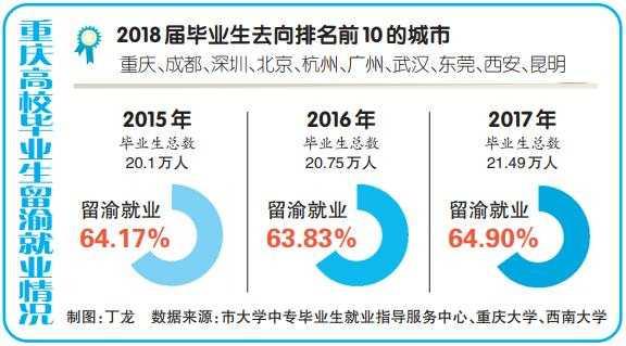 重庆为新一线就业城市 新兴行业受毕业生青睐