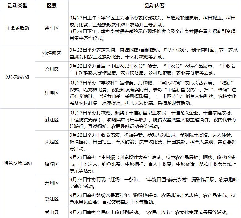 首个中国农民丰收节 重庆耍事多 推上百场活动