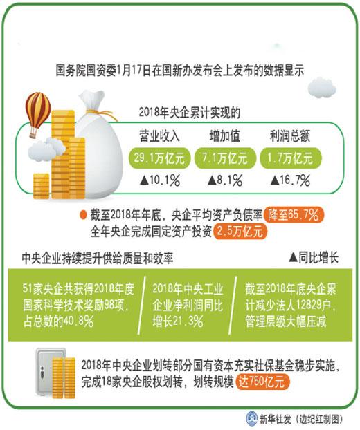 2018年中央企业进一步夯实高质量发展基础