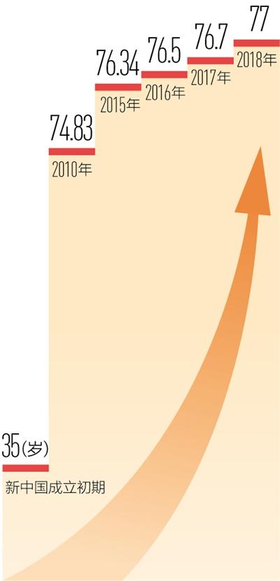 又提高0.3岁!我国居民人均预期寿命达七十七岁