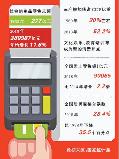 70年数据:社会消费品零售总额年均增11.6%