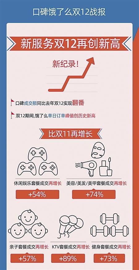 双12重庆消费有多火?有火锅店排