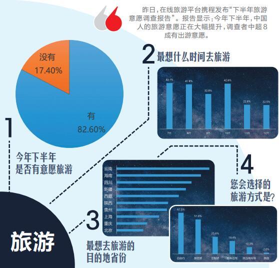 下半年超8成人想出游川渝等地受青睞